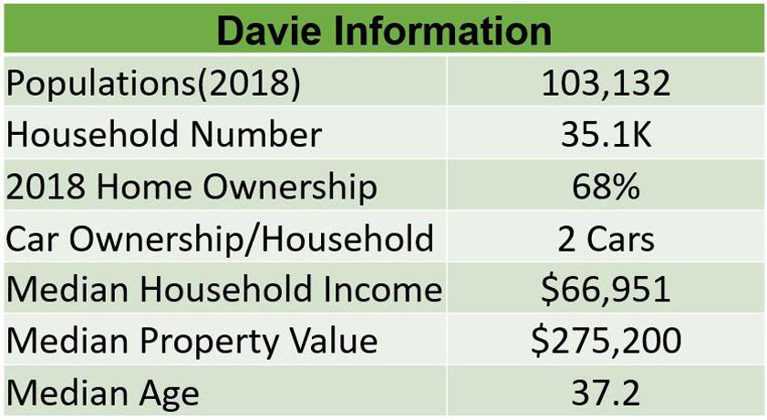 Davie Information